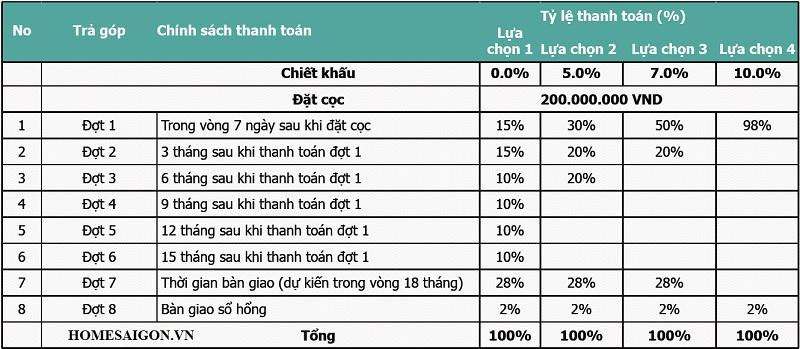 phuong thuc thanh toan du an kingcrown thao dien quan 2